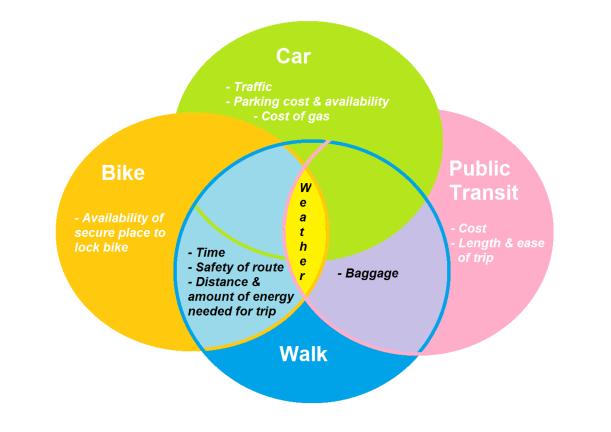 Modes of transport venn diagram